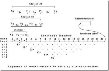 pseudosection for 2D resistivity surveys